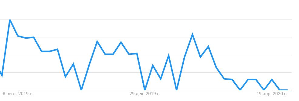 Как справляется ивент рынок. Google Trends - Аренда зала